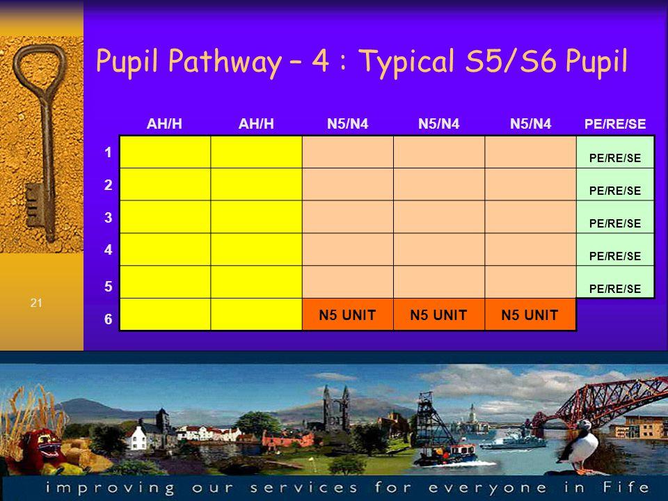 21 Pupil Pathway – 4 : Typical S5/S6 Pupil AH/H N5/N4 PE/RE/SE 1 2 3 4 5 6 N5 UNIT
