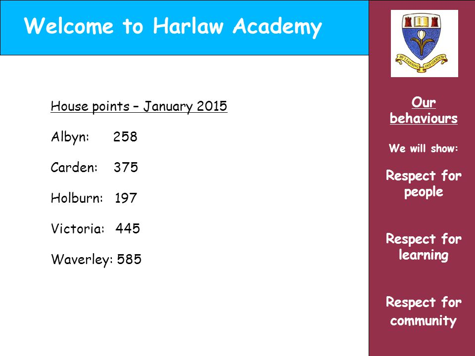 Welcome to Harlaw Academy Our behaviours We will show: Respect for people Respect for learning Respect for community House points – January 2015 Albyn: 258 Carden: 375 Holburn: 197 Victoria: 445 Waverley: 585