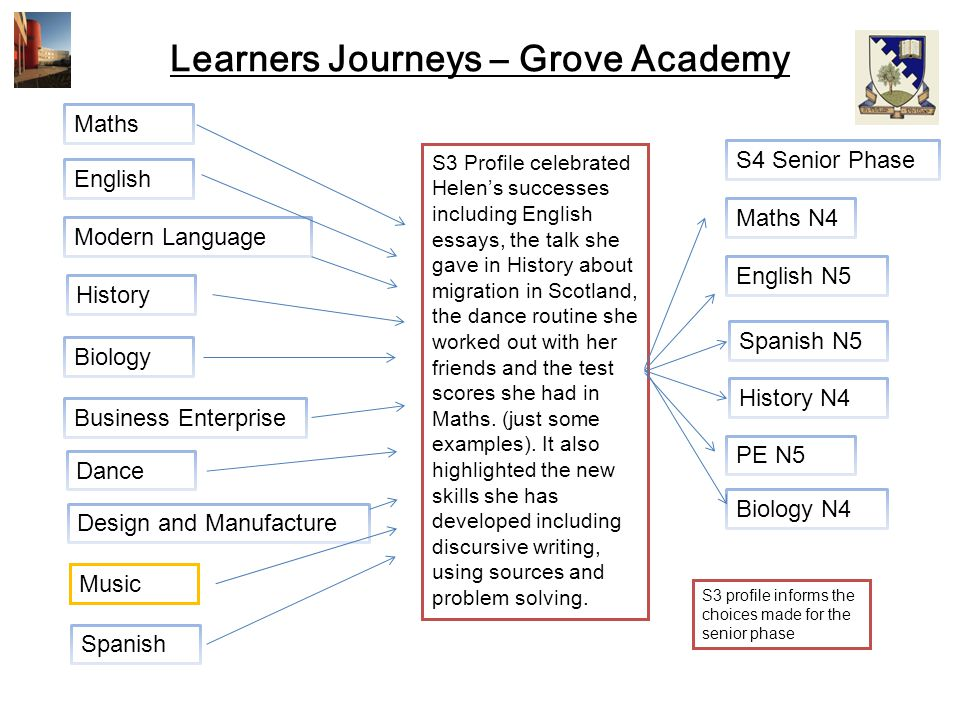 Learners Journeys – Grove Academy Spanish Maths S3 Profile celebrated Helen's successes including English essays, the talk she gave in History about m