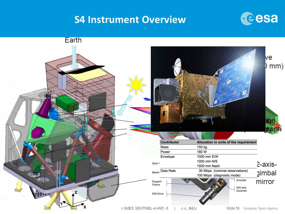 IGARSS 2011, Vancouver, Canada, 24-29 July 2011 ESA's GMES SENTINEL-4 AND -5 | J.-L. Bézy Slide 16 S4 Instrument Overview Earth On axis refractive tel