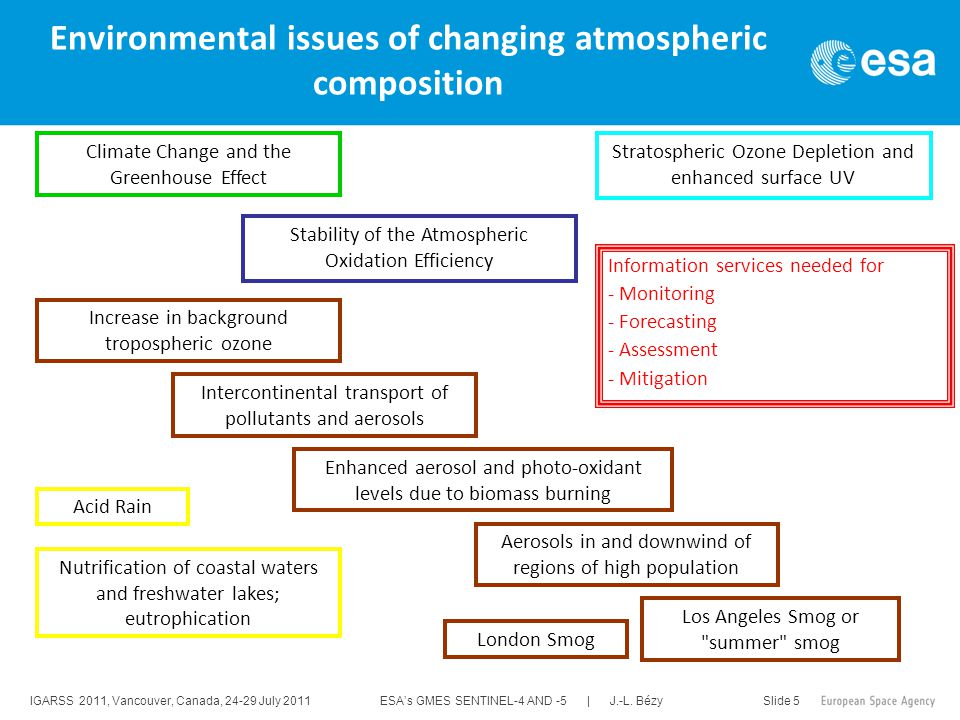 IGARSS 2011, Vancouver, Canada, 24-29 July 2011 ESA's GMES SENTINEL-4 AND -5 | J.-L. Bézy Slide 5 Environmental issues of changing atmospheric composi