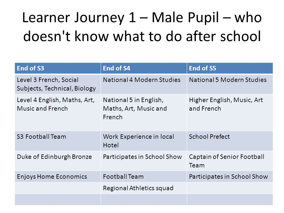Learner Journey 1 – Male Pupil – who doesn t know what to do after school End of S3End of S4End of S5 Level 3 French, Social Subjects, Technical, Biology National 4 Modern StudiesNational 5 Modern Studies Level 4 English, Maths, Art, Music and French National 5 in English, Maths, Art, Music and French Higher English, Music, Art and French S3 Football TeamWork Experience in local Hotel School Prefect Duke of Edinburgh BronzeParticipates in School ShowCaptain of Senior Football Team Enjoys Home EconomicsFootball TeamParticipates in School Show Regional Athletics squad