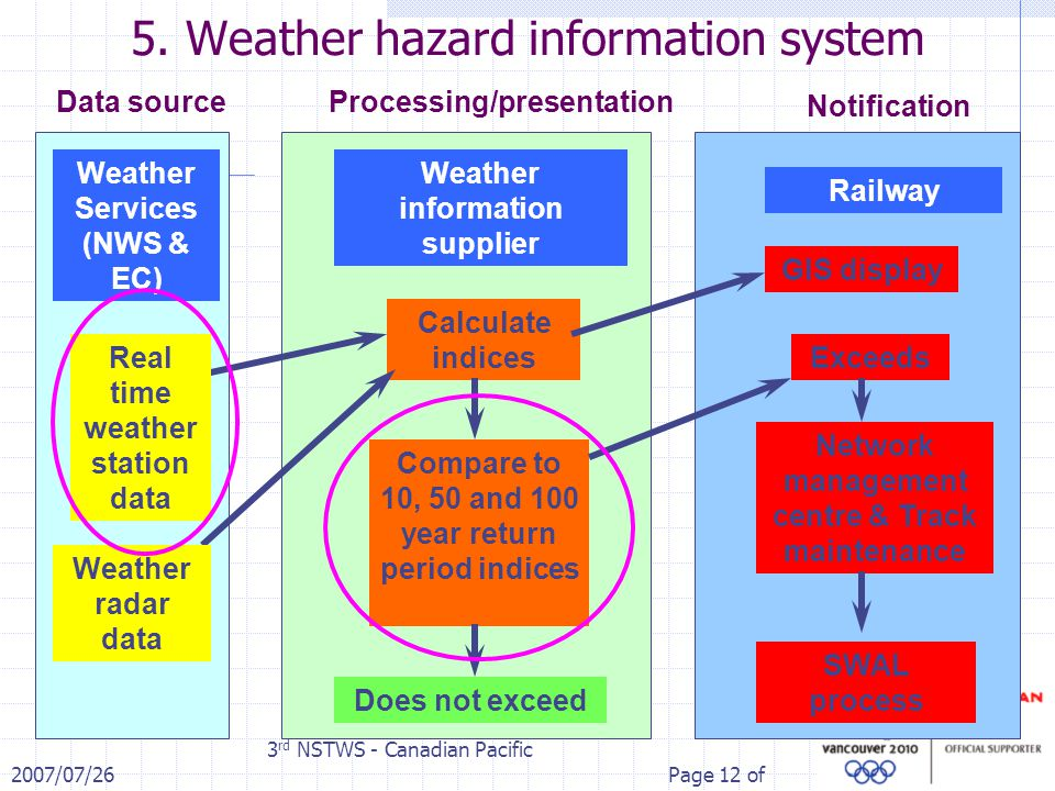 2007/07/26 3 rd NSTWS - Canadian Pacific Page 12 of 5. Weather hazard information system Weather Services (NWS & EC) Network management centre & Track