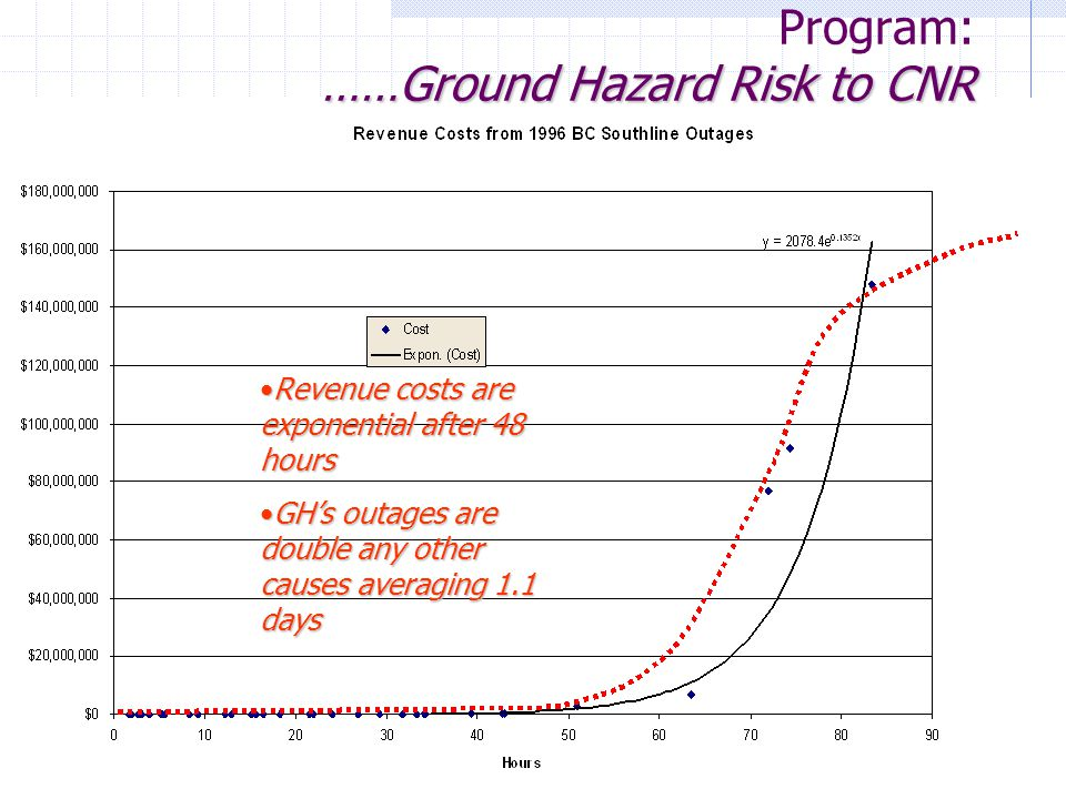 2007/07/26 3 rd NSTWS - Canadian Pacific Page 9 of ……Ground Hazard Risk to CNR Railway Ground Hazard Research Program: ……Ground Hazard Risk to CNR Revenue costs are exponential after 48 hoursRevenue costs are exponential after 48 hours GH's outages are double any other causes averaging 1.1 daysGH's outages are double any other causes averaging 1.1 days