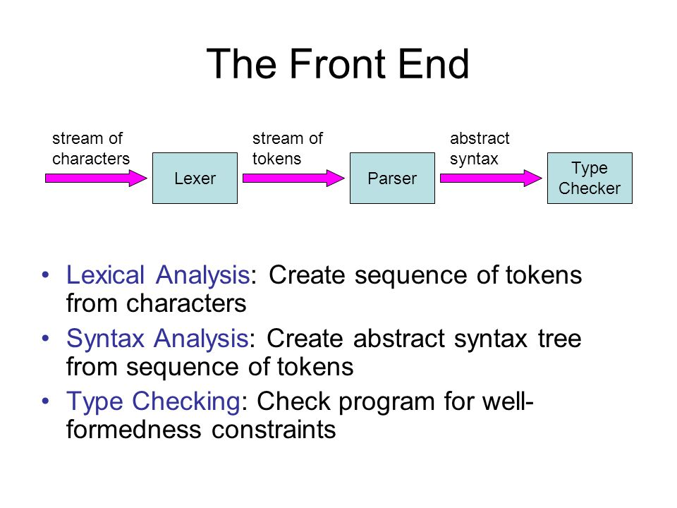The Front End Lexical Analysis: Create sequence of tokens from characters Syntax Analysis: Create abstract syntax tree from sequence of tokens Type Checking: Check program for well- formedness constraints LexerParser stream of characters stream of tokens abstract syntax Type Checker