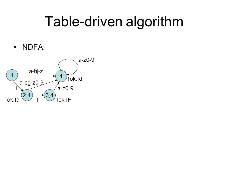 Table-driven algorithm NDFA: 1 4 2,4 a-hj-z f i a-z0-9 3,4 Tok.IF Tok.Id a-eg-z0-9 a-z0-9