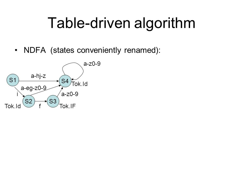 Table-driven algorithm NDFA (states conveniently renamed): S1 S4 S2 a-hj-z f i a-z0-9 S3 Tok.IF Tok.Id a-eg-z0-9 a-z0-9