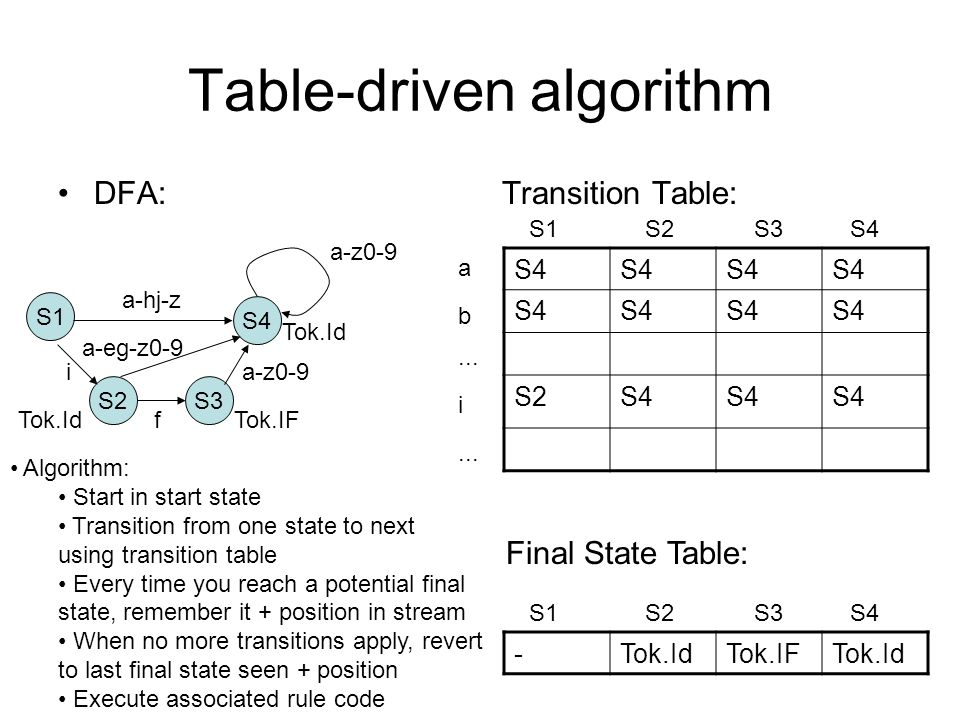 Table-driven algorithm DFA: Transition Table: S4 S2S4 S1 S2 S3 S4 a b...