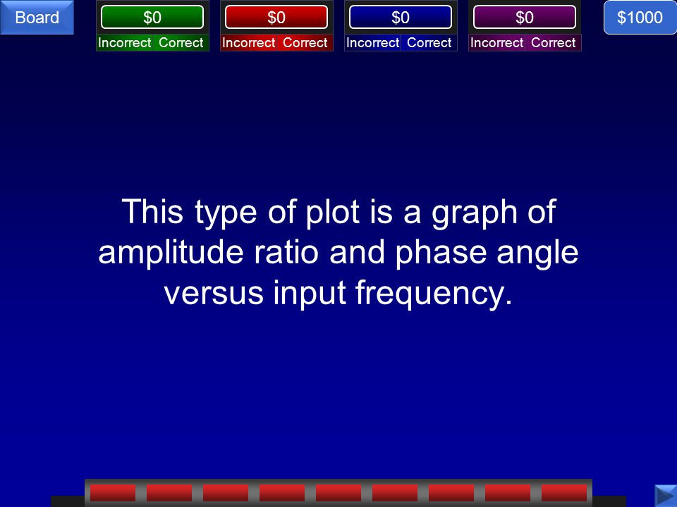CorrectIncorrectCorrectIncorrectCorrectIncorrectCorrectIncorrect $0 Board This type of plot is a graph of amplitude ratio and phase angle versus input frequency.