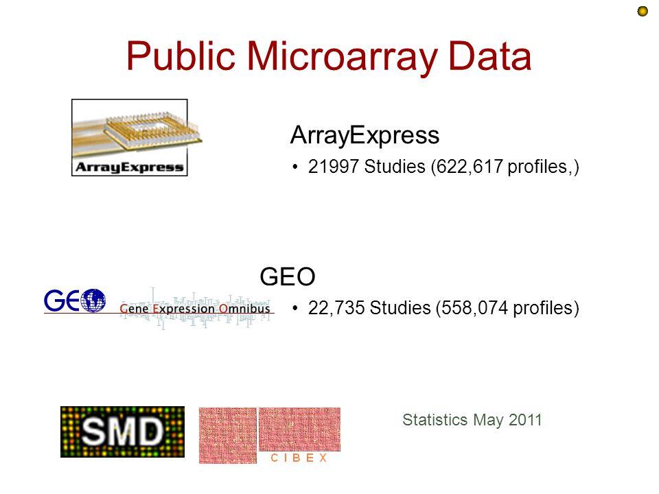 Public Microarray Data ArrayExpress 21997 Studies (622,617 profiles,) GEO 22,735 Studies (558,074 profiles) Statistics May 2011