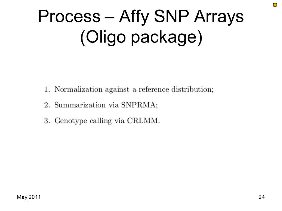 Process – Affy SNP Arrays (Oligo package) May 201124