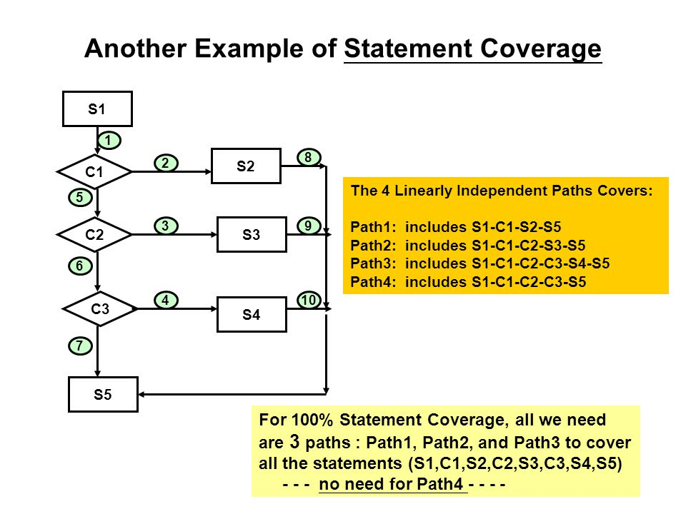 Another Example of Statement Coverage S1 S2 S3 S4 S5 C1 C2 C3 1 5 6 7 2 4 3 10 9 8 The 4 Linearly Independent Paths Covers: Path1: includes S1-C1-S2-S