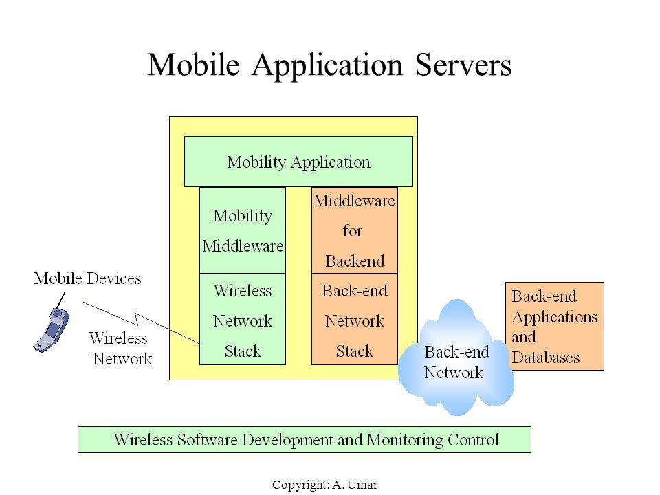 Copyright: A. Umar Mobile Application Servers