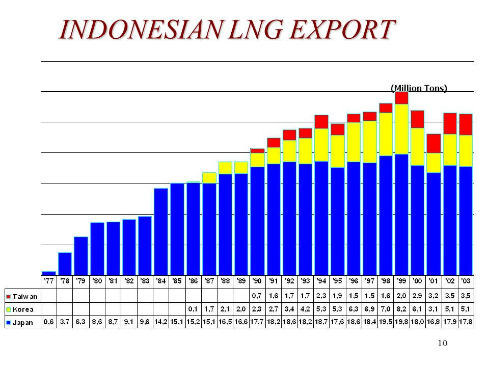 10 INDONESIAN LNG EXPORT (Million Tons)