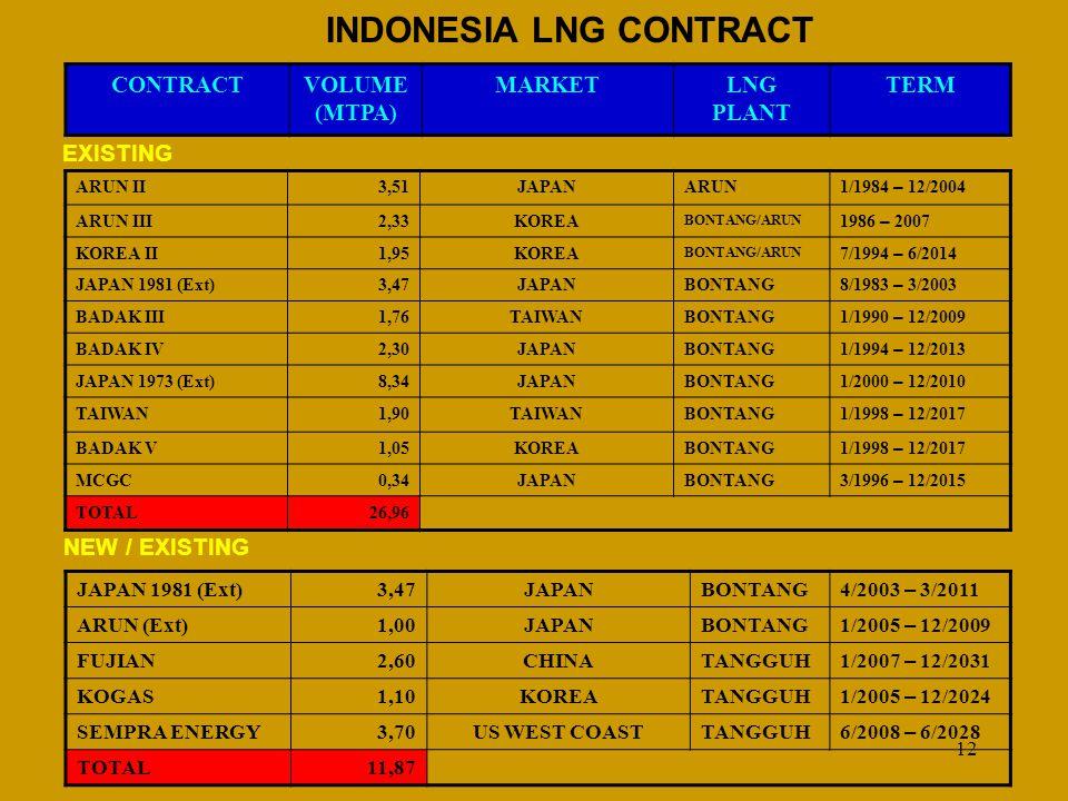 12 INDONESIA LNG CONTRACT CONTRACTVOLUME (MTPA) MARKETLNG PLANT TERM ARUN II3,51JAPANARUN 1/1984 – 12/2004 ARUN III2,33KOREA BONTANG/ARUN 1986 – 2007 KOREA II1,95KOREA BONTANG/ARUN 7/1994 – 6/2014 JAPAN 1981 (Ext)3,47JAPANBONTANG 8/1983 – 3/2003 BADAK III1,76TAIWANBONTANG 1/1990 – 12/2009 BADAK IV2,30JAPANBONTANG 1/1994 – 12/2013 JAPAN 1973 (Ext)8,34JAPANBONTANG 1/2000 – 12/2010 TAIWAN1,90TAIWANBONTANG 1/1998 – 12/2017 BADAK V1,05KOREABONTANG 1/1998 – 12/2017 MCGC0,34JAPANBONTANG 3/1996 – 12/2015 TOTAL26,96 EXISTING NEW / EXISTING JAPAN 1981 (Ext)3,47JAPANBONTANG 4/2003 – 3/2011 ARUN (Ext)1,00JAPANBONTANG 1/2005 – 12/2009 FUJIAN2,60CHINATANGGUH 1/2007 – 12/2031 KOGAS1,10KOREATANGGUH 1/2005 – 12/2024 SEMPRA ENERGY3,70US WEST COASTTANGGUH 6/2008 – 6/2028 TOTAL11,87
