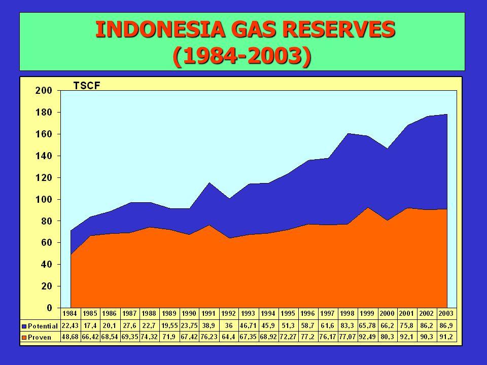 5 INDONESIA GAS RESERVES (1984-2003) INDONESIA GAS RESERVES (1984-2003)