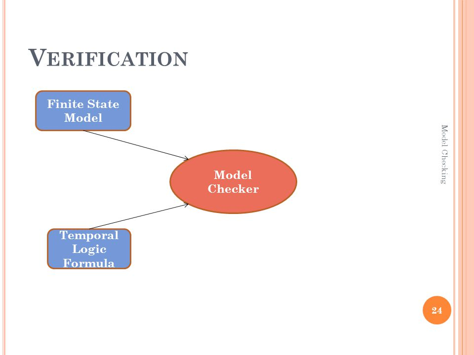 V ERIFICATION Temporal Logic Formula Finite State Model Model Checker 24 Model Checking