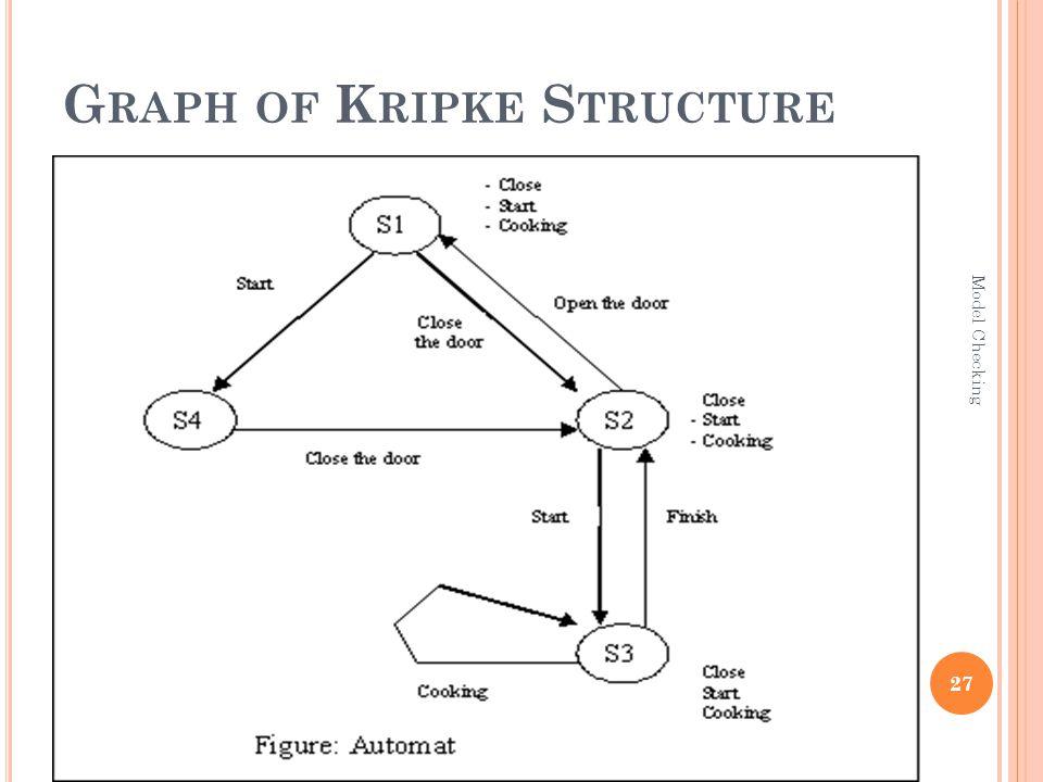 G RAPH OF K RIPKE S TRUCTURE 27 Model Checking