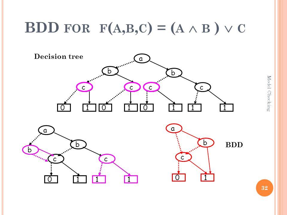 a b c 10 c 11 b c 11 b cc b 0110 a b cc 1110 ccc BDD FOR F ( A, B, C ) = ( A  B )  C Decision tree a b c 10 BDD 32 Model Checking