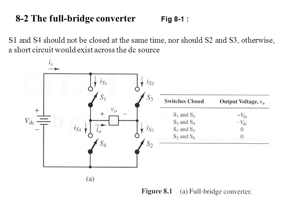 8-2 The full-bridge converter Fig 8-1 : S1 and S4 should not be closed at the same time, nor should S2 and S3, otherwise, a short circuit would exist