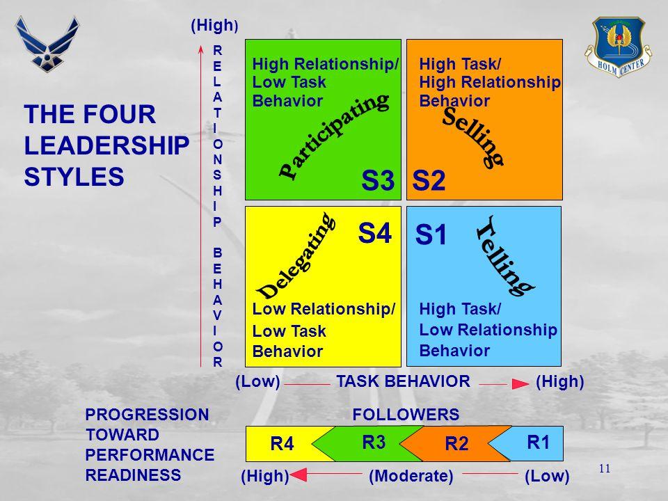 10 Interim Summary Task/Relationship behavior Task/Relationship behavior Leadership variables Leadership variables