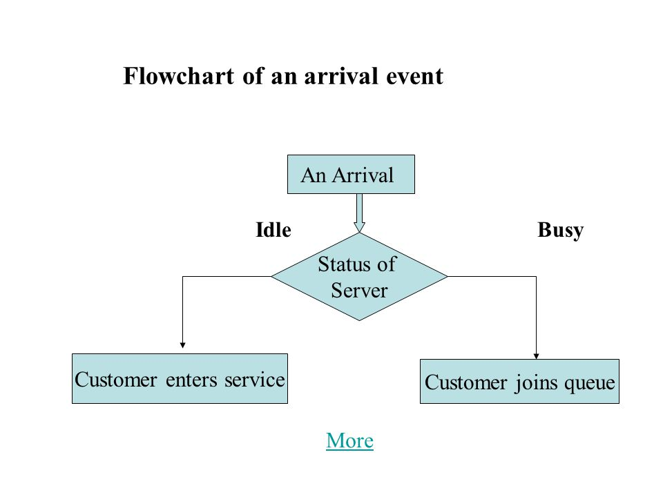Flowchart of an arrival event IdleBusy An Arrival Status of Server Customer joins queue Customer enters service More