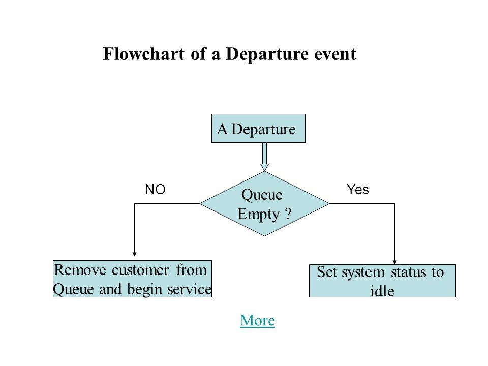 Flowchart of a Departure event NOYes A Departure Queue Empty .