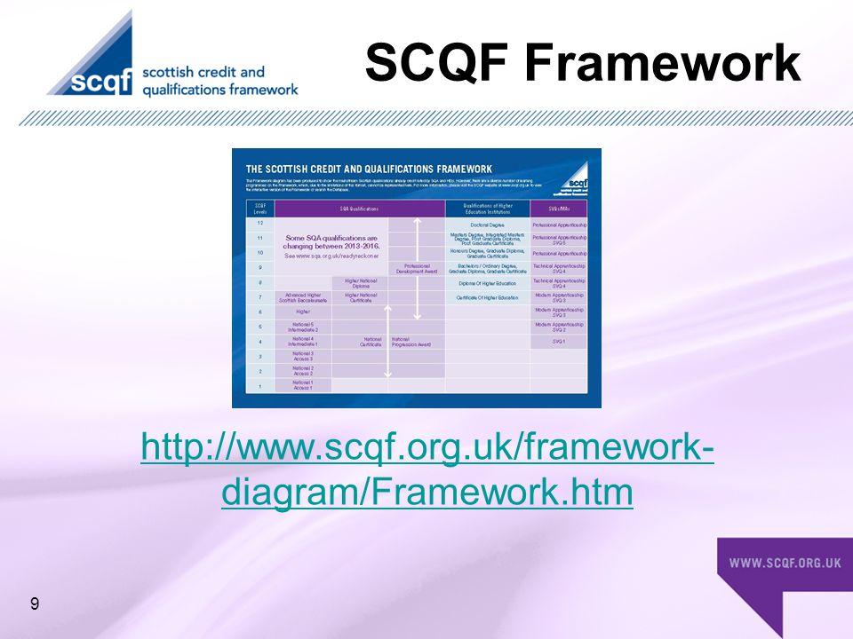 SCQF Framework http://www.scqf.org.uk/framework- diagram/Framework.htm 9