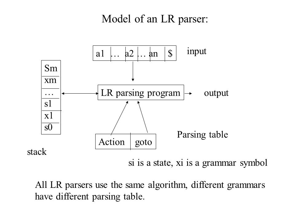 LR parsing algorithm: –input string –use a stack to store a string of the form –Each state summarizes the information contained in the stack below it.