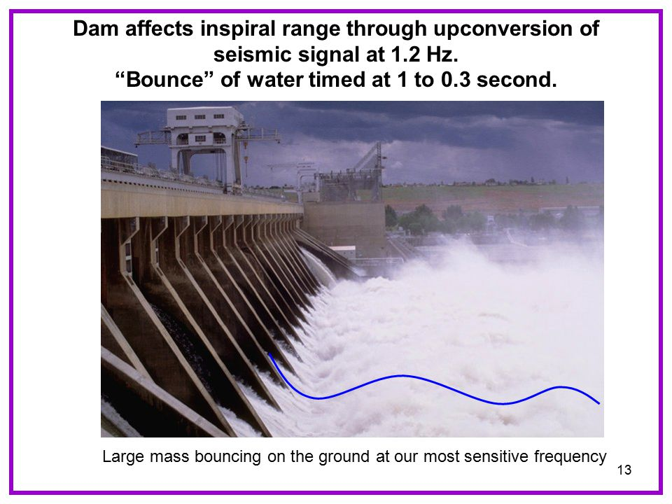 13 Dam affects inspiral range through upconversion of seismic signal at 1.2 Hz.