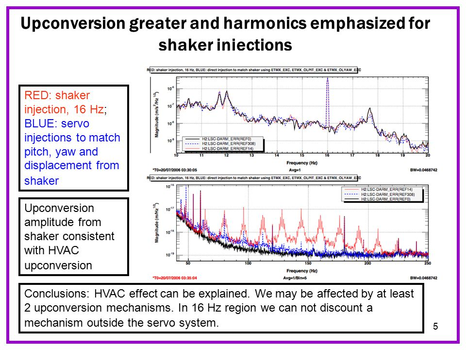 5 Upconversion greater and harmonics emphasized for shaker injections RED: shaker injection, 16 Hz; BLUE: servo injections to match pitch, yaw and displacement from shaker Conclusions: HVAC effect can be explained.