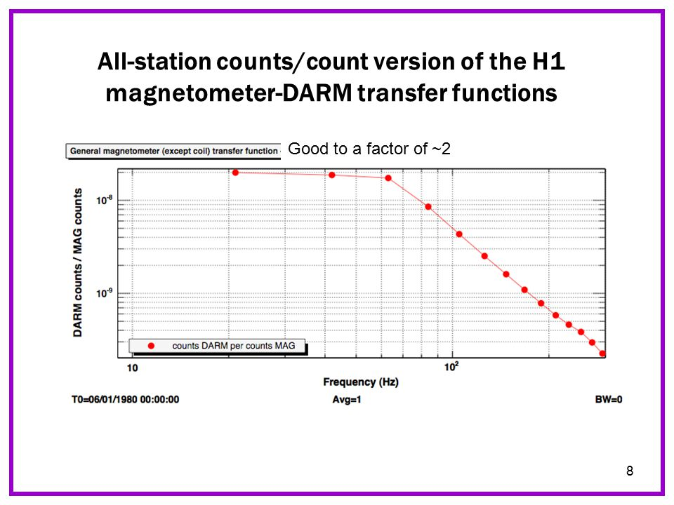 8 All-station counts/count version of the H1 magnetometer-DARM transfer functions Good to a factor of ~2