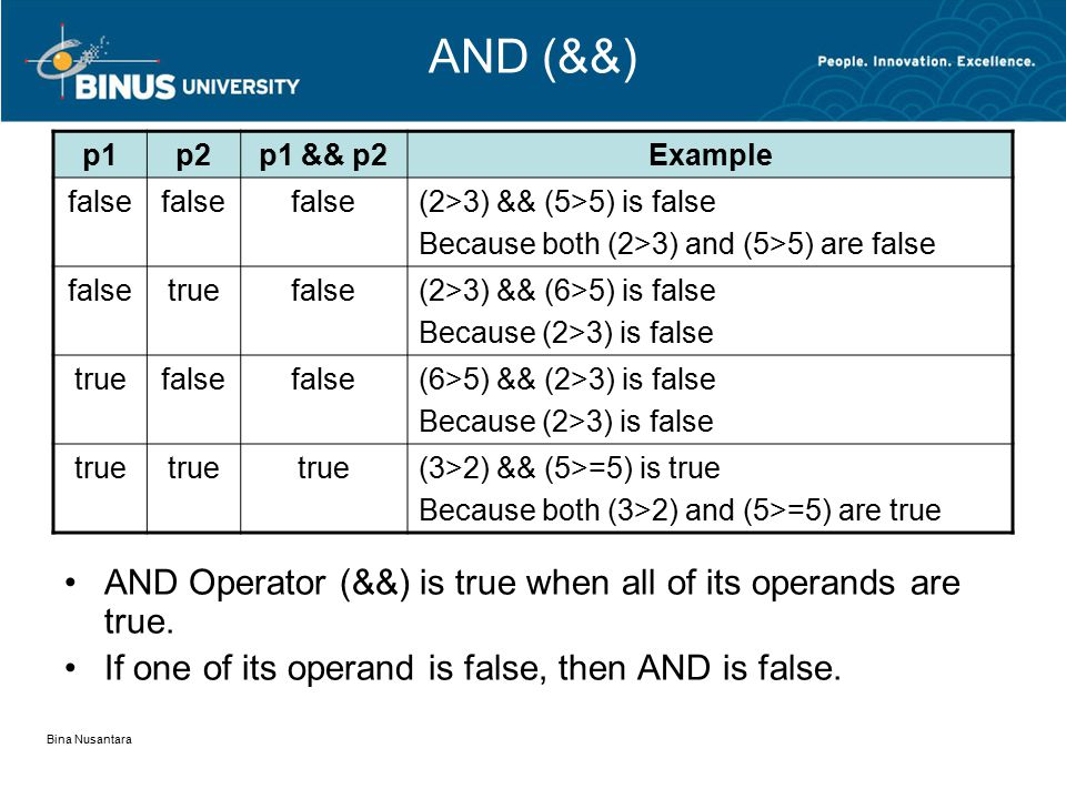 Bina Nusantara AND (&&) p1p2p1 && p2Example false (2>3) && (5>5) is false Because both (2>3) and (5>5) are false falsetruefalse(2>3) && (6>5) is false