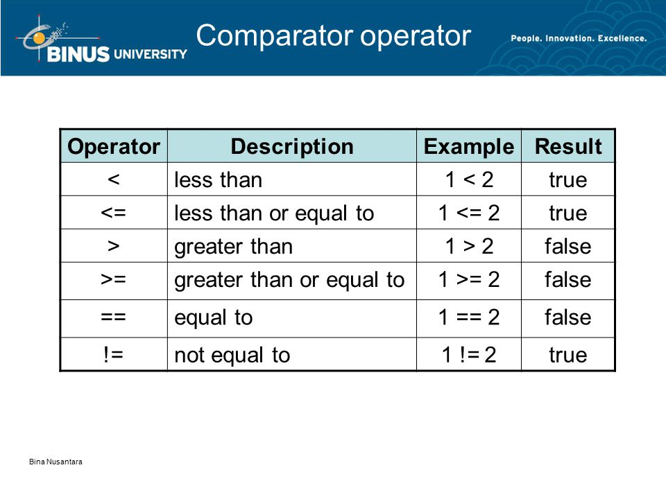 Bina Nusantara Comparator operator OperatorDescriptionExampleResult <less than1 < 2true <=less than or equal to1 <= 2true >greater than1 > 2false >=gr