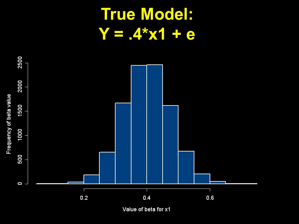True Model: Y =.4*x1 + e