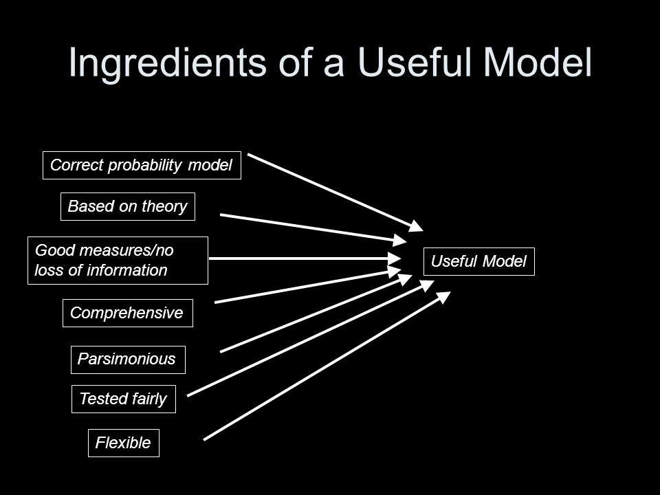 Ingredients of a Useful Model Correct probability model Good measures/no loss of information Based on theory Comprehensive Parsimonious Flexible Tested fairly Useful Model