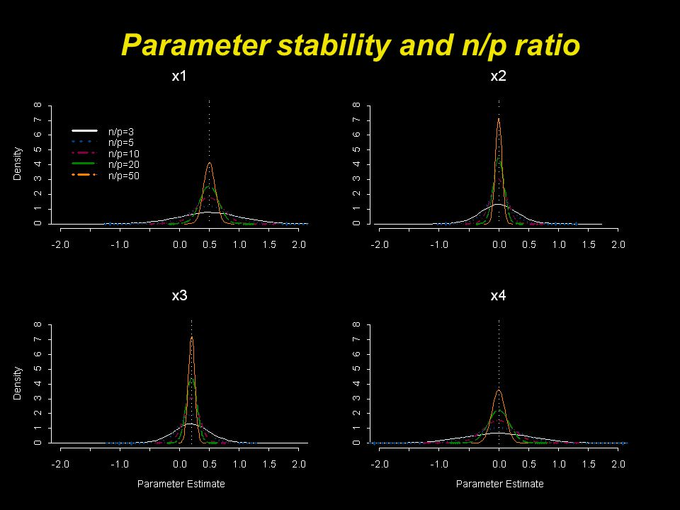 Parameter stability and n/p ratio