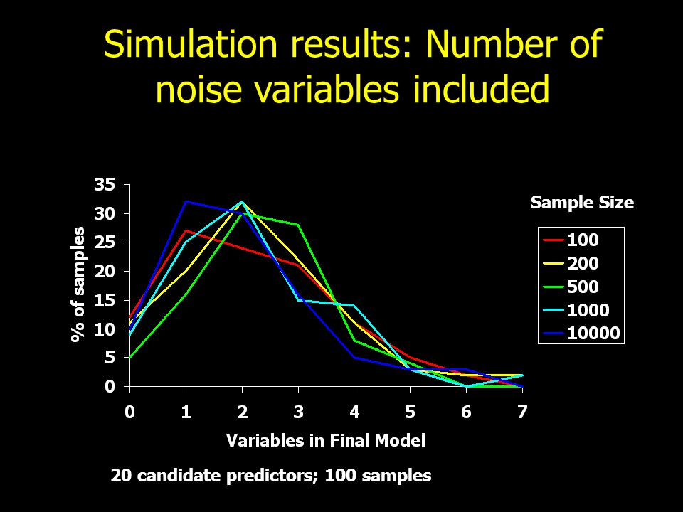 Simulation results: Number of noise variables included 20 candidate predictors; 100 samples Sample Size