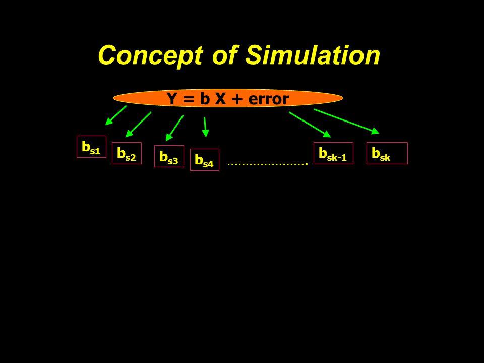 Y = b X + error b s1 b s2 b s3 b s4 b sk-1 b sk …………………. Concept of Simulation
