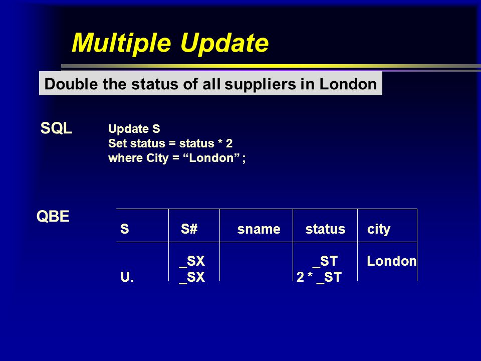Update involving sub-query Set quantity to zero for all suppliers in London SQL Update SP Set qty = 0 where London = ( select city from S where s# = SP.s# ) ; QBE SP s# p# qty U.