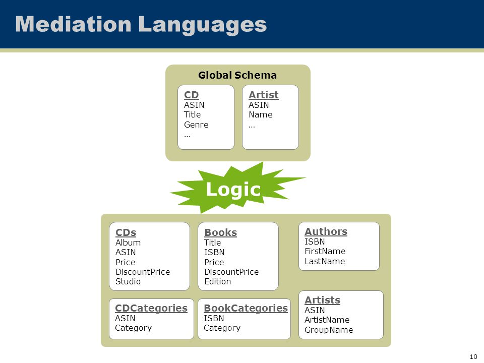 10 Logic Mediation Languages Authors ISBN FirstName LastName Books Title ISBN Price DiscountPrice Edition BookCategories ISBN Category CDCategories ASIN Category Artists ASIN ArtistName GroupName CDs Album ASIN Price DiscountPrice Studio Global Schema CD ASIN Title Genre … Artist ASIN Name …
