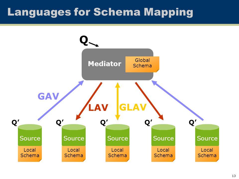 13 Languages for Schema Mapping Mediated Schema Q Q' GAV LAV GLAV Source Local Schema Local Schema Local Schema Local Schema Local Schema Mediator Glo