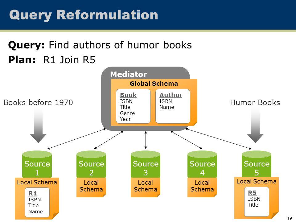 19 Query Reformulation Mediated Schema Source 1 Source 2 Source 3 Source 4 Source 5 Local Schema Local Schema Local Schema Local Schema Mediator Globa