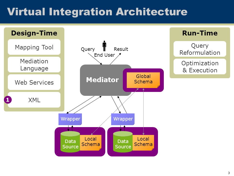 3 Mediator Virtual Integration Architecture Data Source Data Source Global Schema Local Schema Local Schema QueryResult Wrapper End User  Design-Time Mediation Language Mapping Tool Run-Time Query Reformulation Optimization & Execution XML Web Services 1