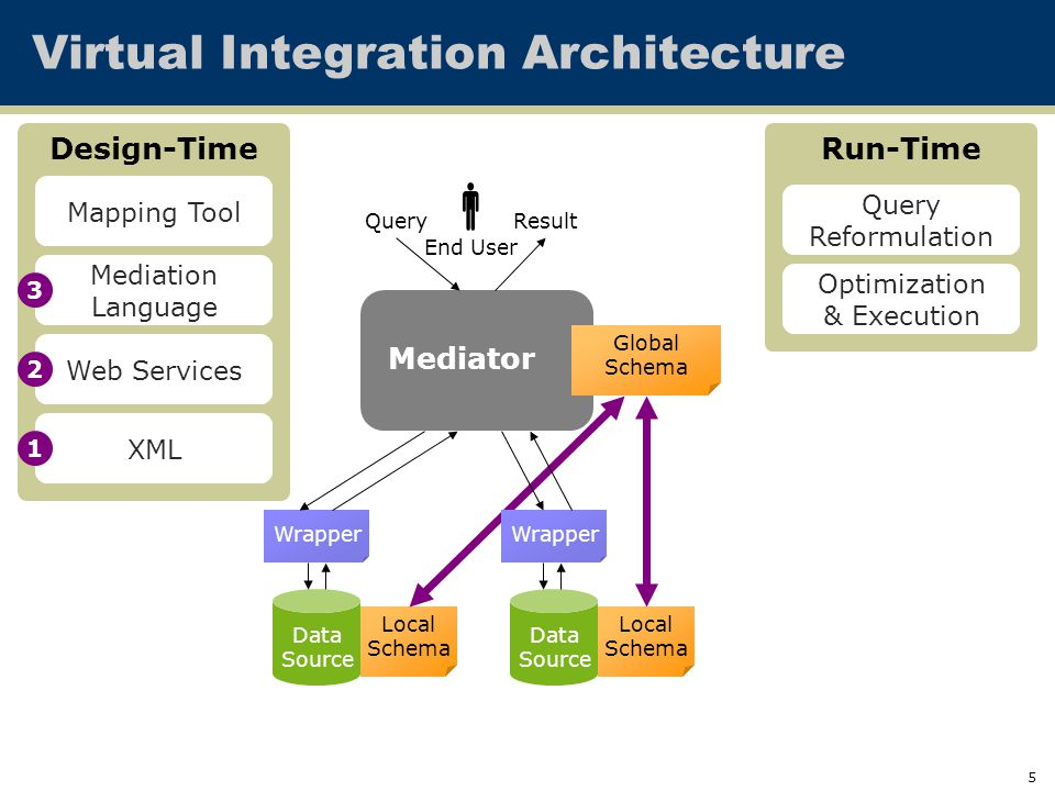 5 Mediator Virtual Integration Architecture Data Source Data Source Global Schema Local Schema Local Schema QueryResult Wrapper End User  Design-Time Mediation Language Mapping Tool Run-Time Query Reformulation Optimization & Execution XML Web Services 1 2 3