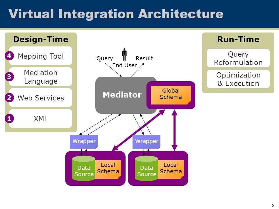 6 Mediator Virtual Integration Architecture Data Source Data Source Global Schema Local Schema Local Schema QueryResult Wrapper End User  Design-Time