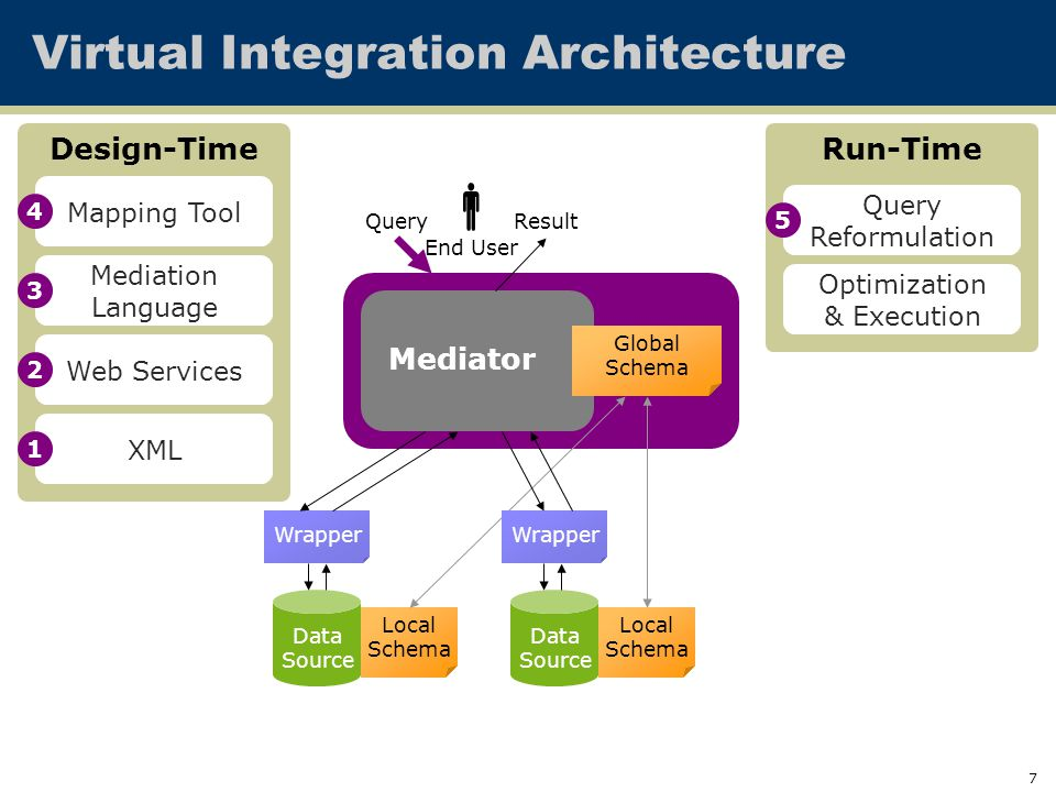 7 Mediator Virtual Integration Architecture Data Source Data Source Global Schema Local Schema Local Schema QueryResult Wrapper End User  Design-Time Mediation Language Mapping Tool Run-Time Query Reformulation Optimization & Execution XML Web Services
