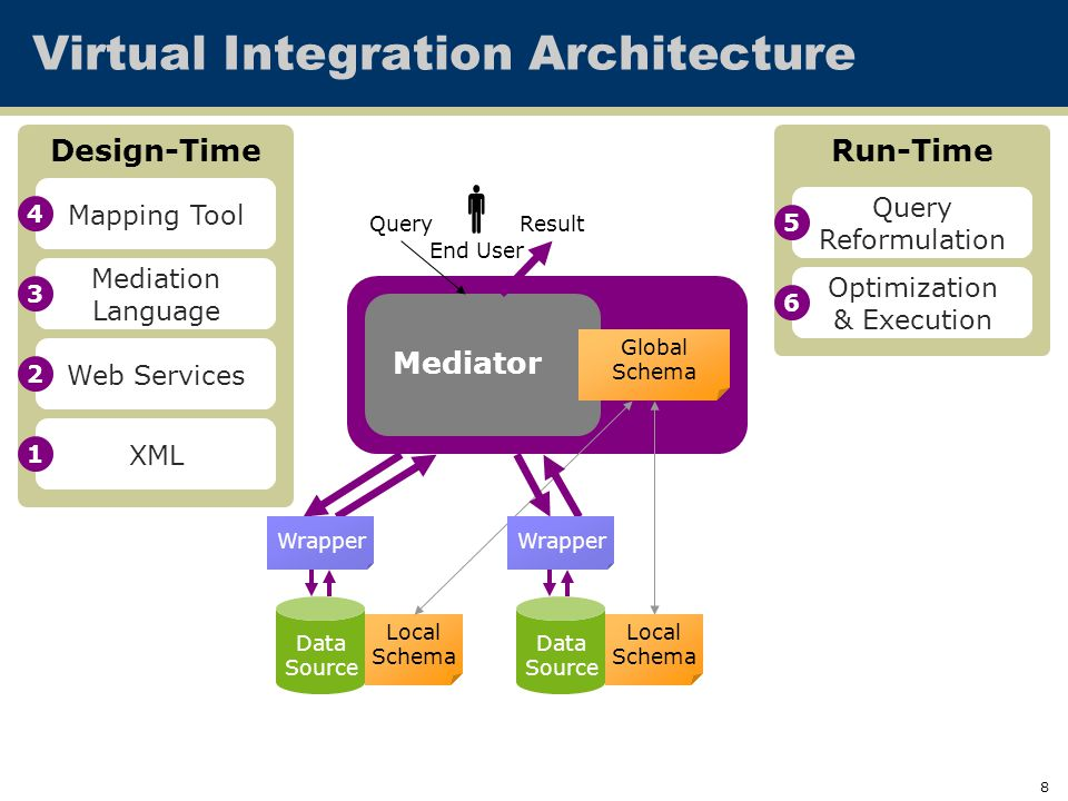 8 Mediator Virtual Integration Architecture Data Source Data Source Global Schema Local Schema Local Schema QueryResult End User  Wrapper Design-Time Mediation Language Mapping Tool Run-Time Query Reformulation Optimization & Execution XML Web Services