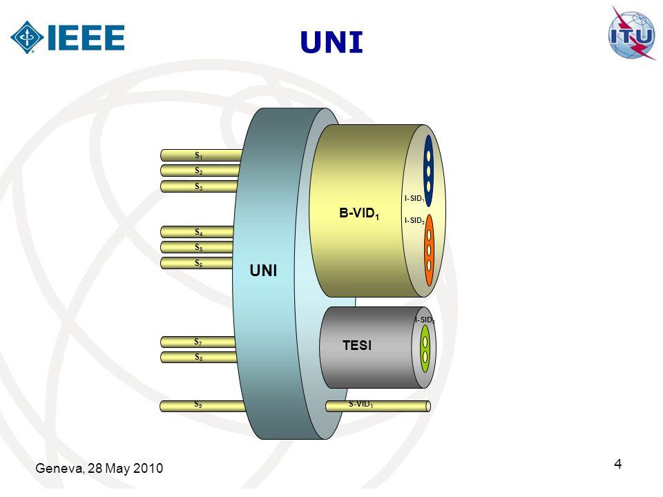 Geneva, 28 May 2010 4 UNI S1S1 S2S2 S3S3 S4S4 S5S5 S6S6 S7S7 S8S8 B-VID 1 I-SID 1 TESI UNI I-SID 2 I-SID 3 S9S9 S-VID 1