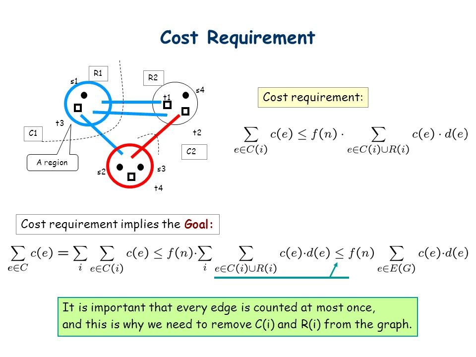 Cost Requirement s1 s4 s2 s3 t3 t1 t2 t4 A region R1 R2 C1 C2 Cost requirement: Cost requirement implies the Goal: It is important that every edge is counted at most once, and this is why we need to remove C(i) and R(i) from the graph.